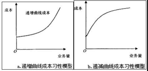 成本的分类:曲线变动成本