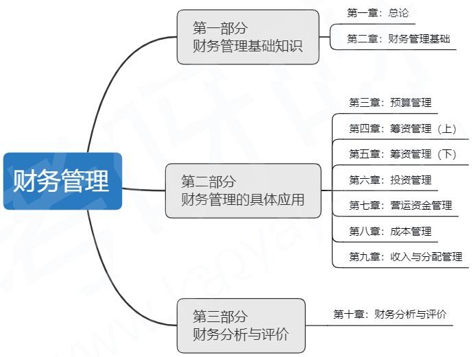 《财务管理》教材知识结构