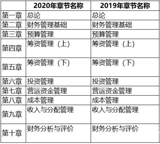 2020年《财务管理》结构体系变化