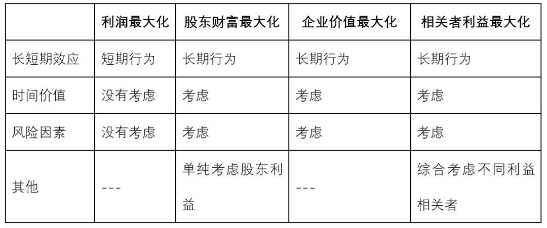 四种目标主要对比点总结
