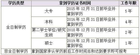 2020中级会计报名工作年限要求