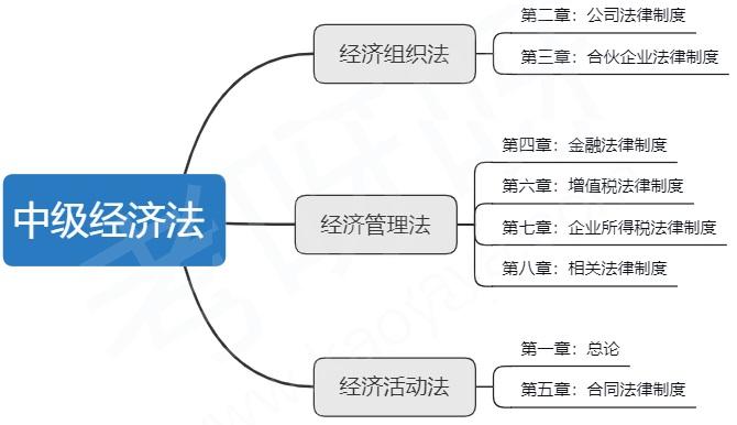 《经济法》教材知识结构