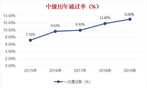2019年中级会计通过率13%
