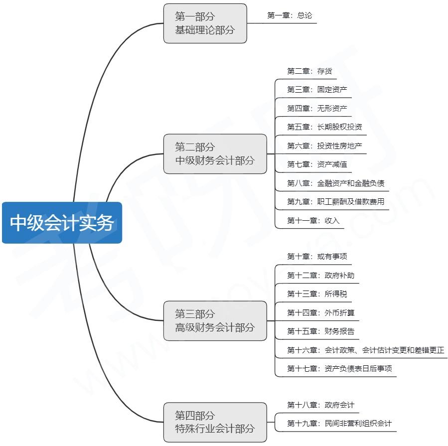 《中级会计实务》教材知识结构