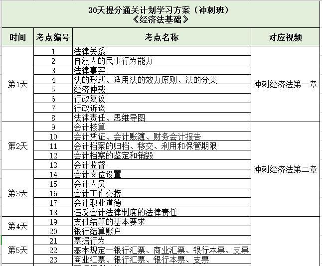 经济法根底【30天提分通关计划学习计划(冲刺班)】